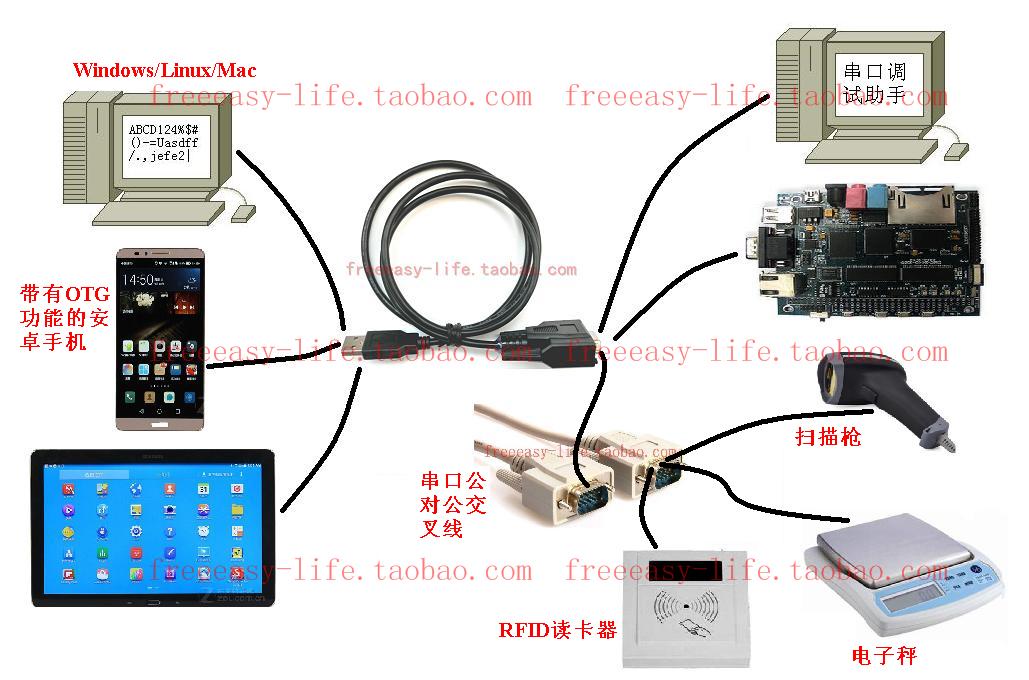 串口转hid ascii;电子秤/扫描枪/rfid读卡器数据线